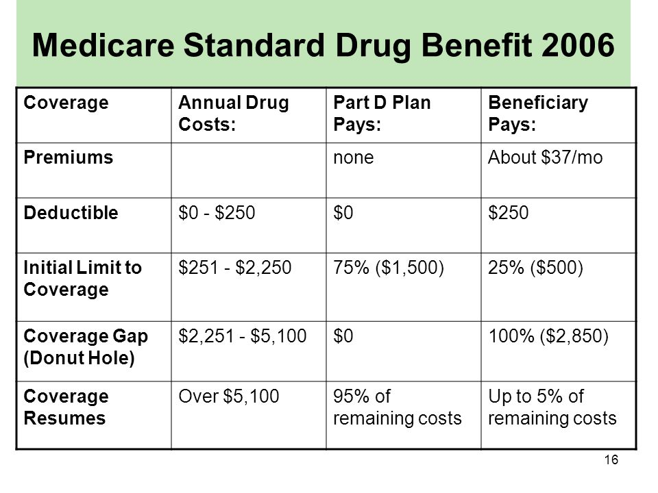 16 Medicare Standard Drug Benefit 2006 CoverageAnnual Drug Costs: Part D Plan Pays: Beneficiary Pays: PremiumsnoneAbout $37/mo Deductible$0 - $250$0$250 Initial Limit to Coverage $251 - $2,25075% ($1,500)25% ($500) Coverage Gap (Donut Hole) $2,251 - $5,100$0100% ($2,850) Coverage Resumes Over $5,10095% of remaining costs Up to 5% of remaining costs