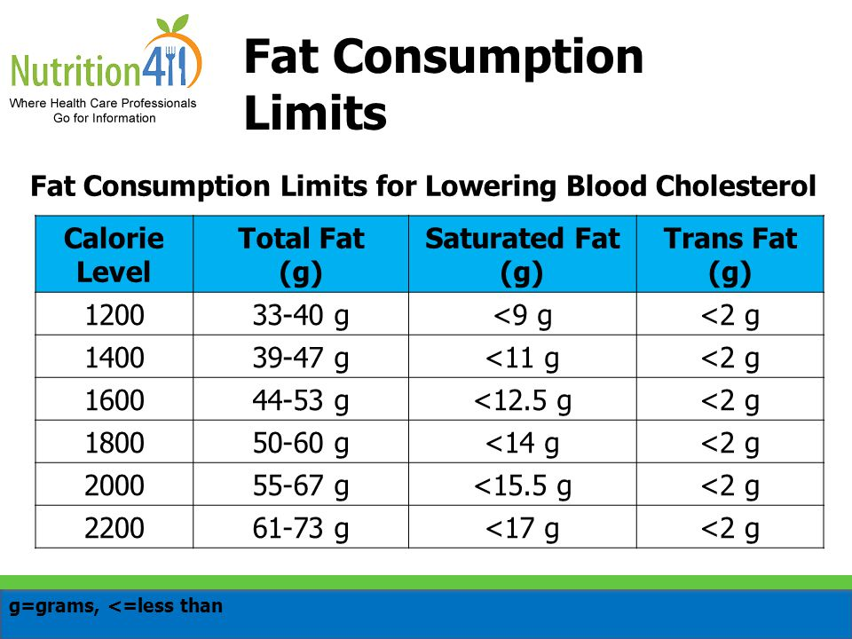 Fat Consumption Limits for Lowering Blood Cholesterol Calorie Level Total Fat (g) Saturated Fat (g) Trans Fat (g) 120033-40 g<9 g<2 g 140039-47 g<11 g<2 g 160044-53 g<12.5 g<2 g 180050-60 g<14 g<2 g 200055-67 g<15.5 g<2 g 220061-73 g<17 g<2 g g=grams, <=less than Fat Consumption Limits