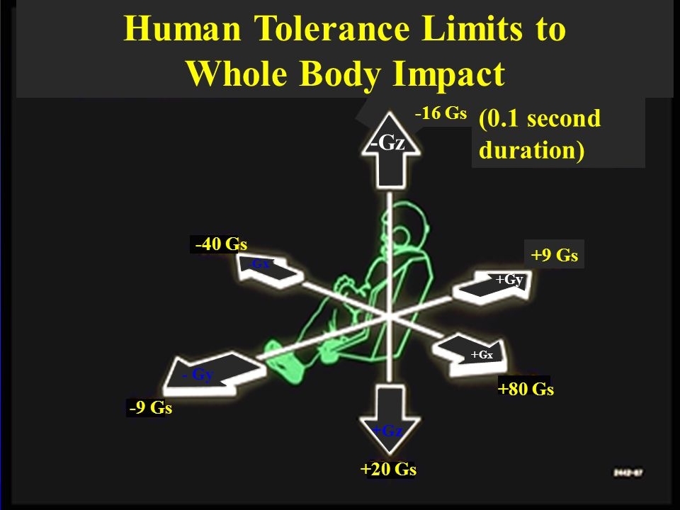 Human Tolerance Limits to Whole Body Impact +9 Gs +80 Gs -40 Gs -9 Gs +20 Gs - Gy -Gx +Gy + Gx +Gz -Gz -16 Gs (0.1 second duration)