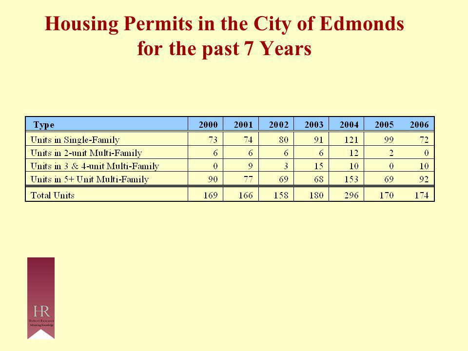 Housing Permits in the City of Edmonds for the past 7 Years