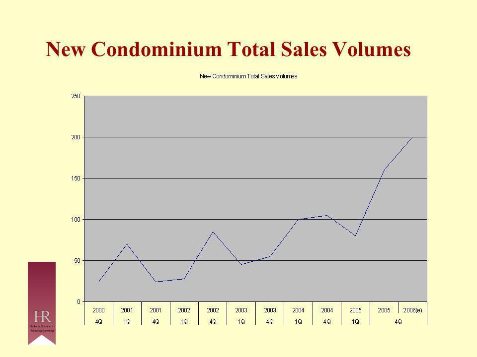 New Condominium Total Sales Volumes
