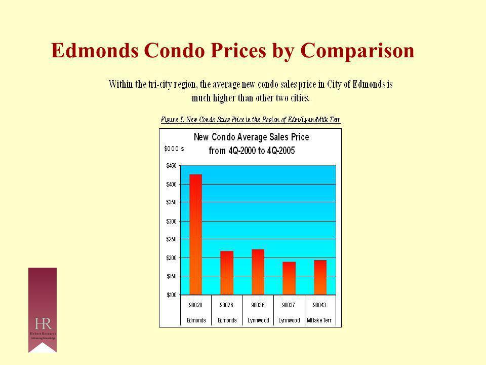 Edmonds Condo Prices by Comparison
