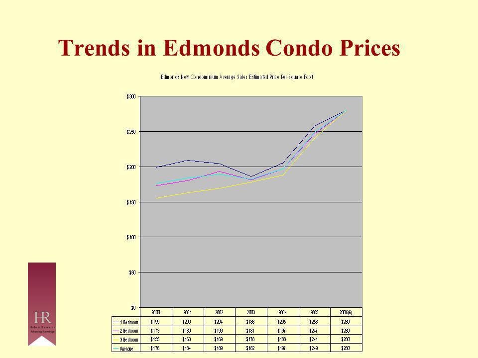 Trends in Edmonds Condo Prices