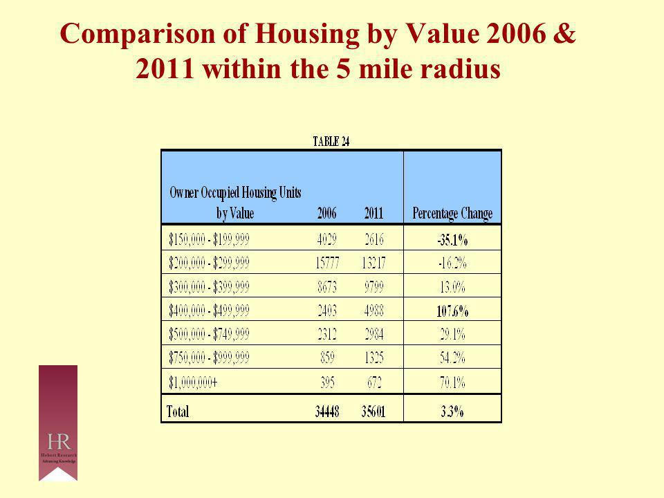 Comparison of Housing by Value 2006 & 2011 within the 5 mile radius