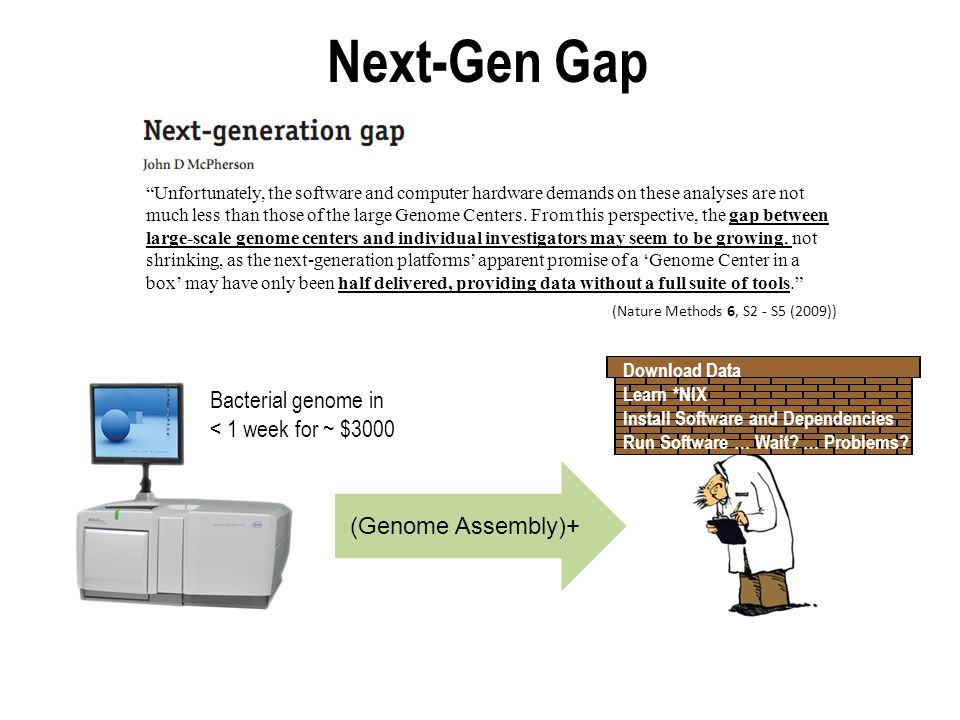"Next-Gen Gap Bacterial genome in < 1 week for ~ $3000 (Nature Methods 6, S2 - S5 (2009)) (Genome Assembly)+ ""Unfortunately, the software and computer"