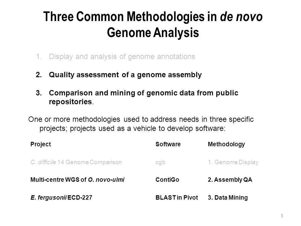 Three Common Methodologies in de novo Genome Analysis 3 1.Display and analysis of genome annotations 2.Quality assessment of a genome assembly 3.Compa