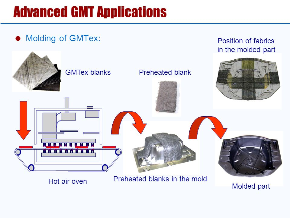 Advanced GMT Applications  Molding of GMTex: Hot air oven Preheated blanks in the mold GMTex blanks Position of fabrics in the molded part Molded par