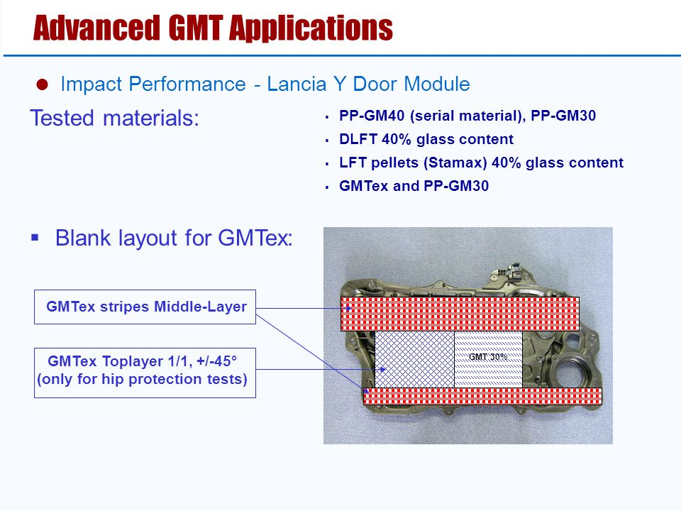  Impact Performance - Lancia Y Door Module Advanced GMT Applications  PP-GM40 (serial material), PP-GM30  DLFT 40% glass content  LFT pellets (Sta