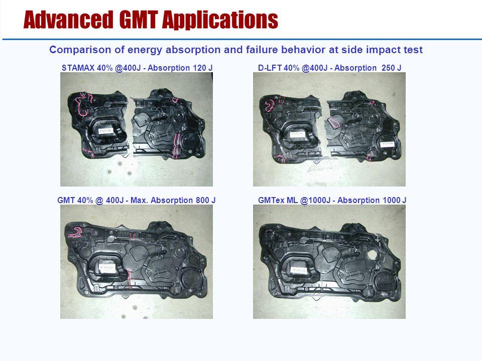 Advanced GMT Applications GMT 40% @ 400J - Max. Absorption 800 JGMTex ML @1000J - Absorption 1000 J D-LFT 40% @400J - Absorption 250 JSTAMAX 40% @400J