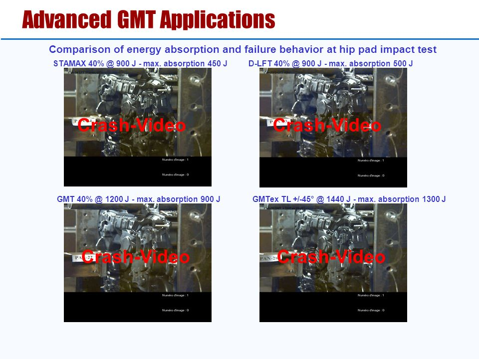 Advanced GMT Applications GMT 40% @ 1200 J - max.
