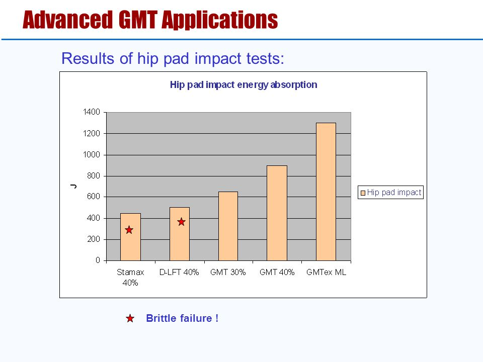 Advanced GMT Applications Results of hip pad impact tests: Brittle failure !