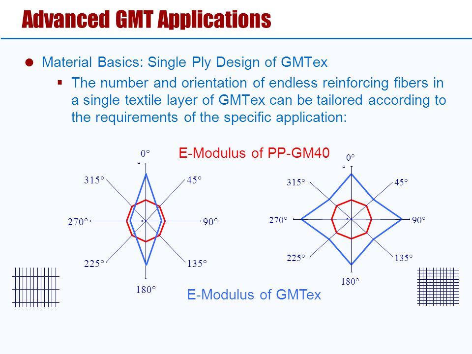 Advanced GMT Applications  Material Basics: Single Ply Design of GMTex  The number and orientation of endless reinforcing fibers in a single textile
