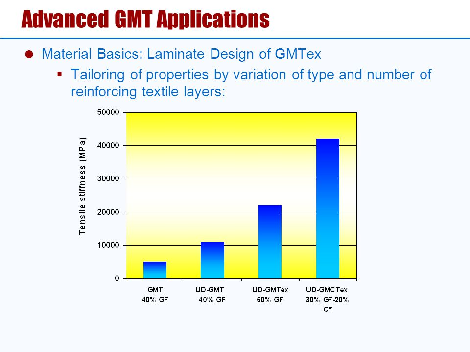Advanced GMT Applications  Material Basics: Laminate Design of GMTex  Tailoring of properties by variation of type and number of reinforcing textile layers: