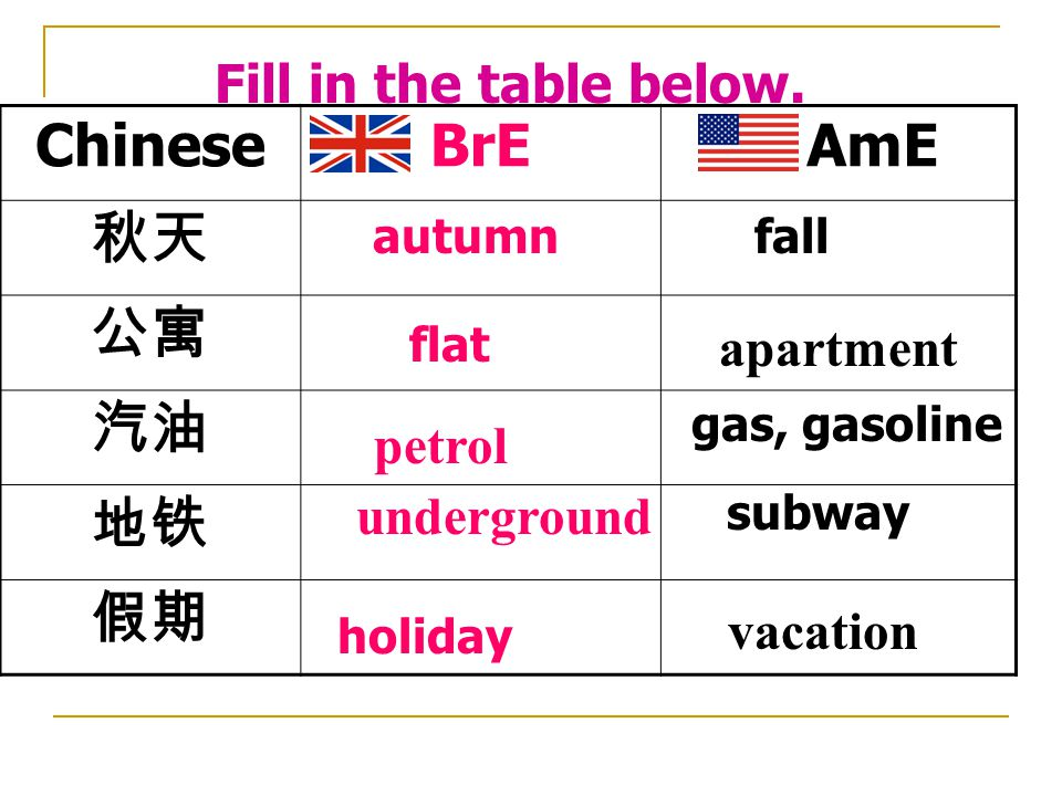 ChineseBrEAmE 酒吧 一听饮料 饼干 糖果 足球 比赛 电梯 ___________ difference pub bar tin can biscuits sweets cookies candy soccer game lift football match elevator Vocabulary