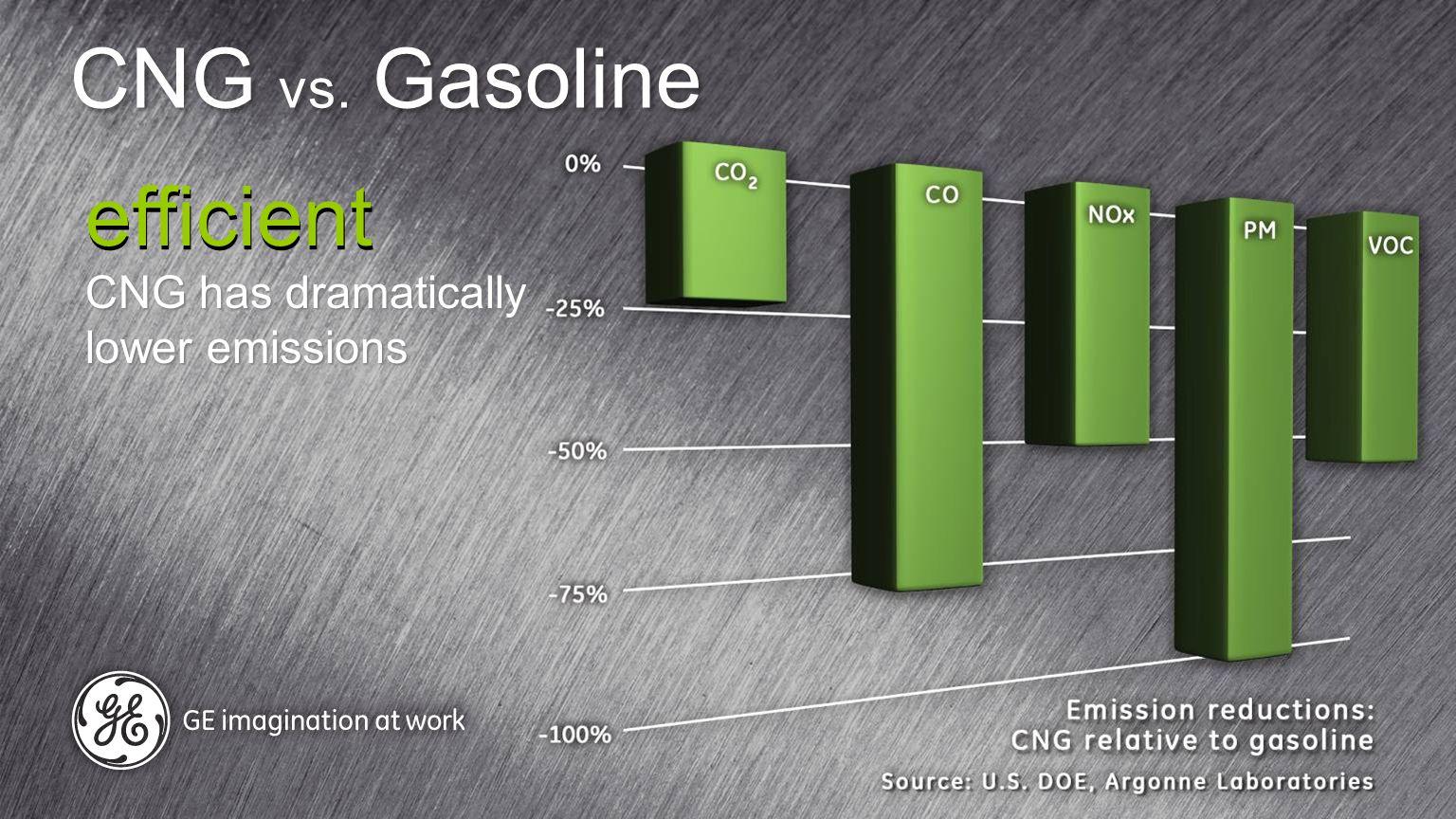 CNG vs.