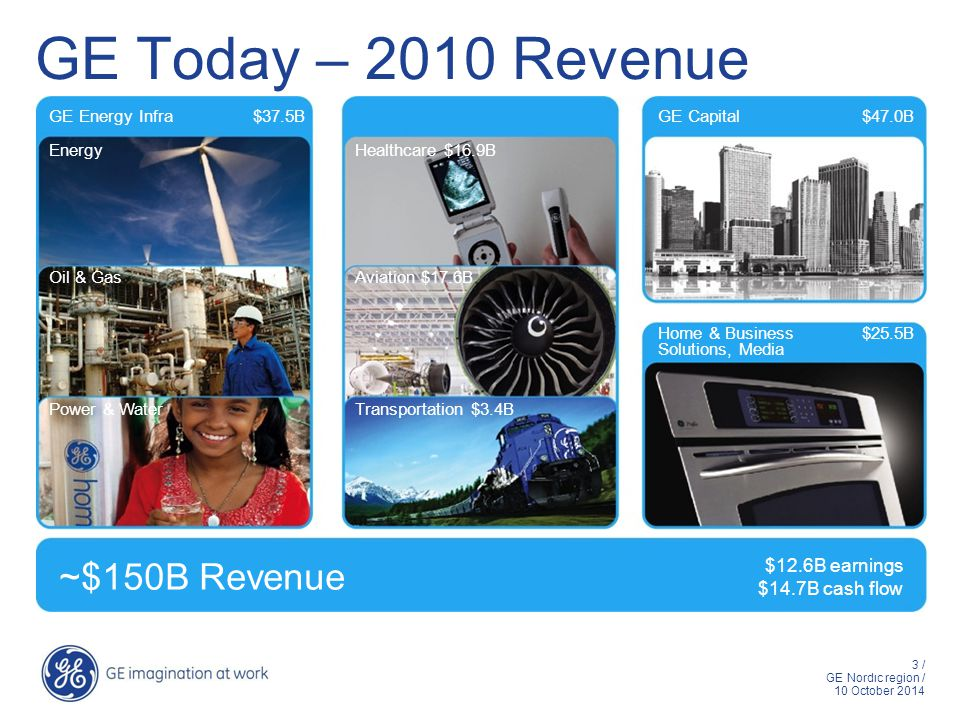 3 / GE Nordic region / 10 October 2014 3 GE Today – 2010 Revenue ~$150B Revenue $12.6B earnings $14.7B cash flow GE Energy Infra$37.5BGE Capital $47.0