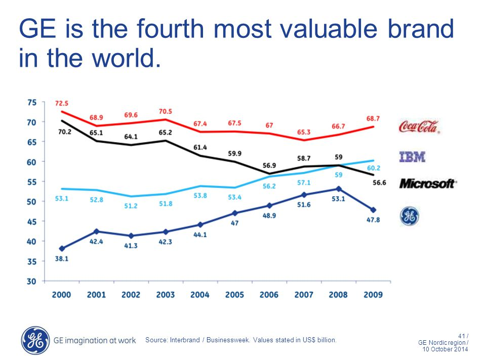 41 / GE Nordic region / 10 October 2014 GE is the fourth most valuable brand in the world. Source: Interbrand / Businessweek. Values stated in US$ bil