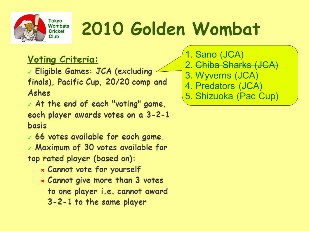 2010 Golden Wombat Voting Criteria: ✔ Eligible Games: JCA (excluding finals), Pacific Cup, 20/20 comp and Ashes ✔ At the end of each voting game, each player awards votes on a 3-2-1 basis ✔ 66 votes available for each game.