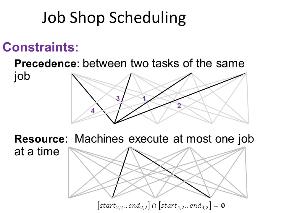 Constraints: Precedence: between two tasks of the same job Resource : Machines execute at most one job at a time 4 1 3 2 Job Shop Scheduling
