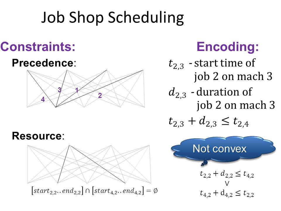 4 1 3 2 Not convex Job Shop Scheduling