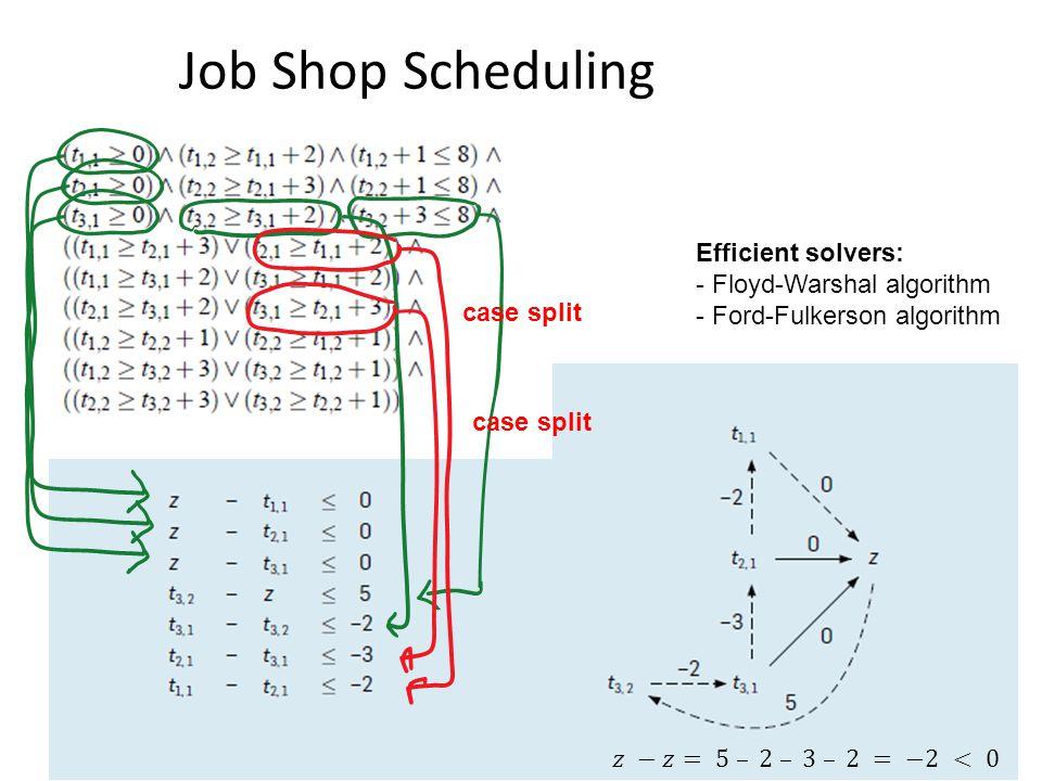 case split Efficient solvers: - Floyd-Warshal algorithm - Ford-Fulkerson algorithm