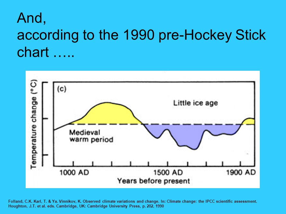 And, according to the 1990 pre-Hockey Stick chart …..