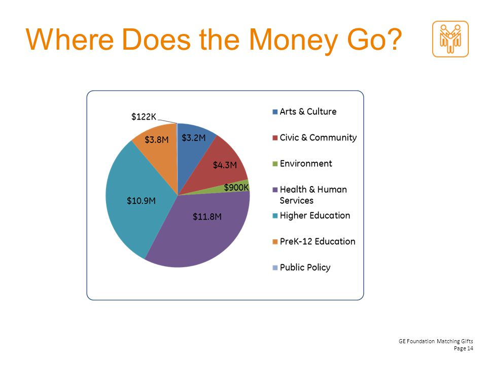 GE Foundation Matching Gifts Page 14 Where Does the Money Go?