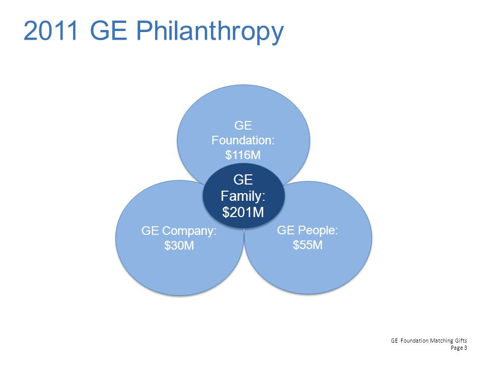 GE Foundation Matching Gifts Page 3 2011 GE Philanthropy GE Foundation: $116M GE Foundation: $116M GE People: $55M GE People: $55M GE Company: $30M GE Company: $30M GE Family: $201M GE Family: $201M