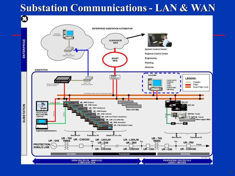 18 Substation Communications - LAN & WAN