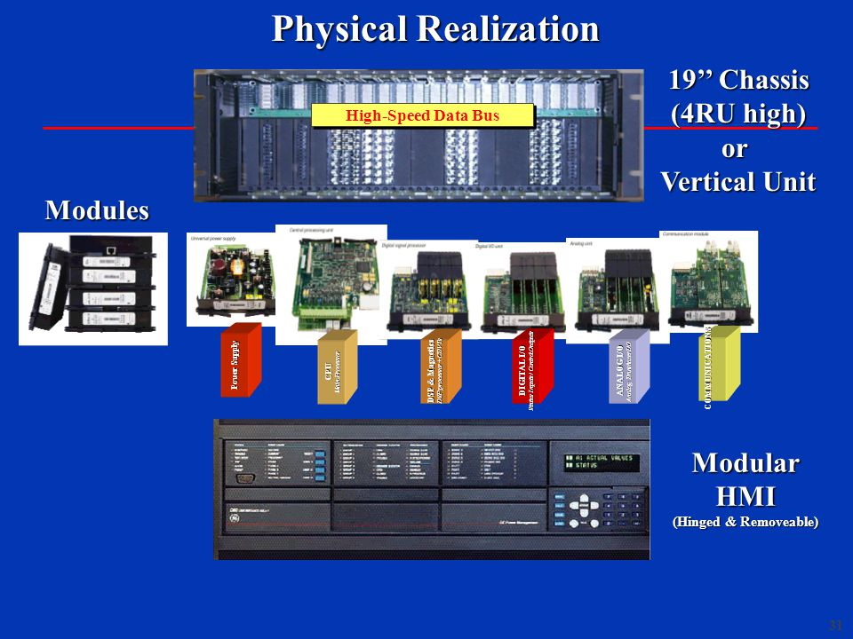 31 19'' Chassis (4RU high) or Vertical Unit Physical Realization Physical Realization Power Supply CPU Main Processor DSP & Magnetics DSP processor + CT/VTs DIGITAL I/O Status Inputs / Control Outputs ANALOG I/O Analog Transducer I/O COMMUNICATIONS ModularHMI (Hinged & Removeable) High-Speed Data Bus Modules
