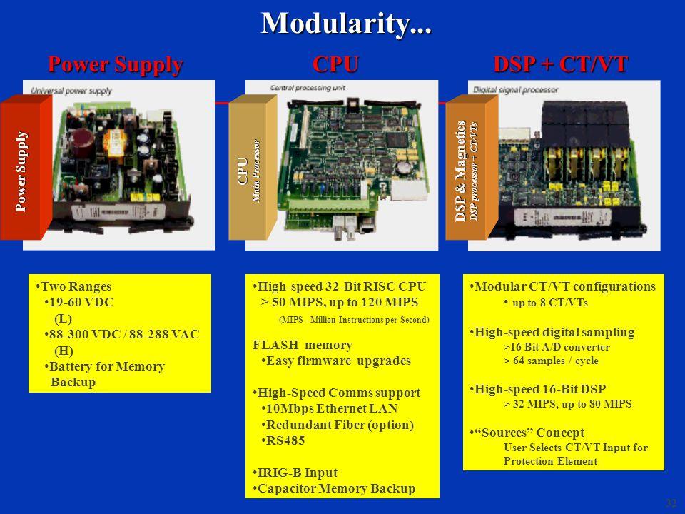 32 Modularity... Modularity... Power Supply Two Ranges 19-60 VDC (L) 88-300 VDC / 88-288 VAC (H) Battery for Memory BackupCPUCPU Main Processor High-s