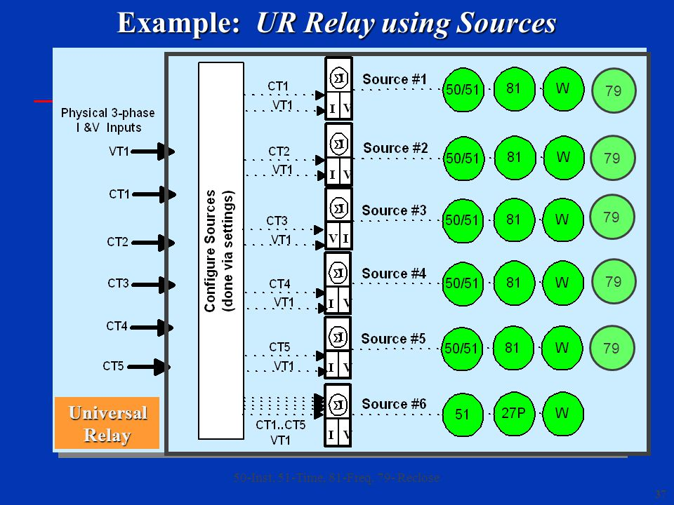 37 50-Inst, 51-Time, 81-Freq, 79- Reclose Universal Relay Example: UR Relay using Sources 79