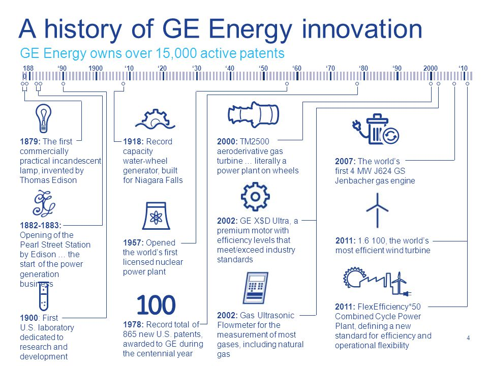 4 1879: The first commercially practical incandescent lamp, invented by Thomas Edison A history of GE Energy innovation 188 0 '901900'10'20'30'40'50'6
