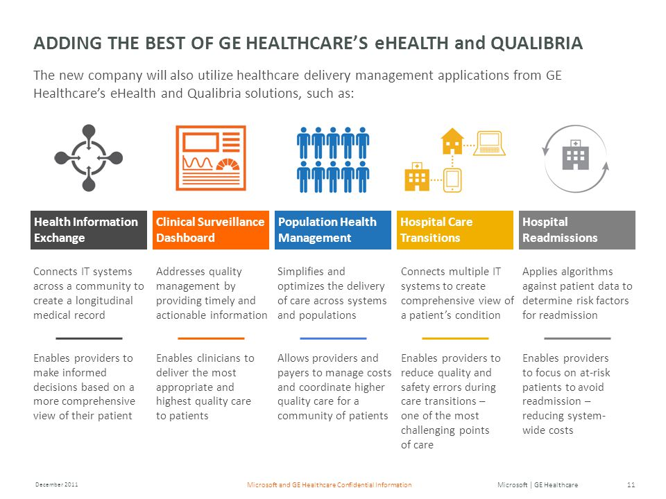 Microsoft | GE Healthcare December 2011 11Microsoft and GE Healthcare Confidential Information Addresses quality management by providing timely and actionable information Enables clinicians to deliver the most appropriate and highest quality care to patients Simplifies and optimizes the delivery of care across systems and populations Allows providers and payers to manage costs and coordinate higher quality care for a community of patients Connects multiple IT systems to create comprehensive view of a patient's condition Enables providers to reduce quality and safety errors during care transitions – one of the most challenging points of care Applies algorithms against patient data to determine risk factors for readmission Enables providers to focus on at-risk patients to avoid readmission – reducing system- wide costs ADDING THE BEST OF GE HEALTHCARE'S eHEALTH and QUALIBRIA The new company will also utilize healthcare delivery management applications from GE Healthcare's eHealth and Qualibria solutions, such as: Hospital Readmissions Clinical Surveillance Dashboard Population Health Management Hospital Care Transitions Health Information Exchange Connects IT systems across a community to create a longitudinal medical record Enables providers to make informed decisions based on a more comprehensive view of their patient