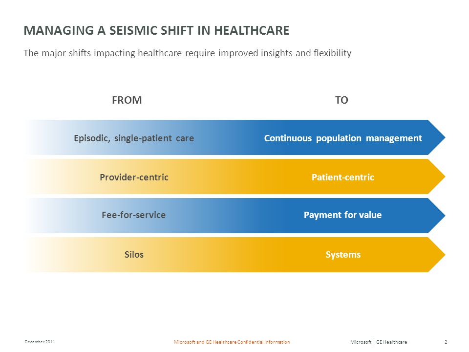 Microsoft | GE Healthcare December 2011 2Microsoft and GE Healthcare Confidential Information Episodic, single-patient care Provider-centric Fee-for-service Silos Continuous population management Patient-centric Payment for value Systems MANAGING A SEISMIC SHIFT IN HEALTHCARE The major shifts impacting healthcare require improved insights and flexibility FROMTO