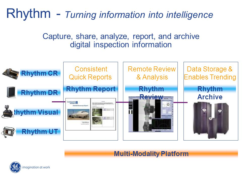 Rhythm - Turning information into intelligence Rhythm ReportRhythm Archive LAN Consistent Quick Reports LAN Capture, share, analyze, report, and archi