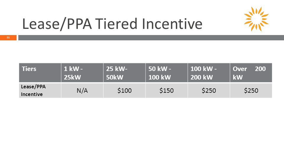 Lease/PPA Tiered Incentive 11 Tiers1 kW - 25kW 25 kW- 50kW 50 kW - 100 kW 100 kW - 200 kW Over 200 kW Lease/PPA Incentive N/A$100$150$250