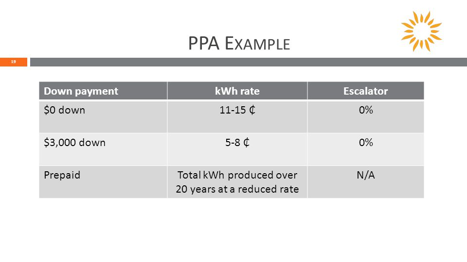 PPA E XAMPLE 19 Down paymentkWh rateEscalator $0 down11-15 ₵0% $3,000 down5-8 ₵0% PrepaidTotal kWh produced over 20 years at a reduced rate N/A