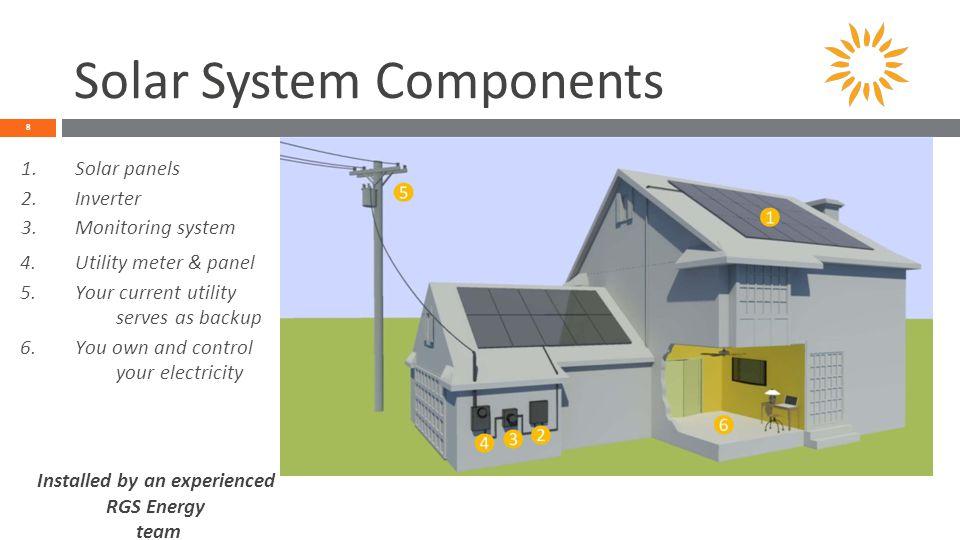 Solar System Components 8 1.Solar panels 2.Inverter 3.Monitoring system 4.