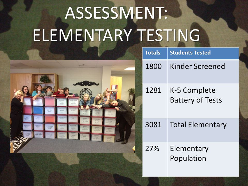 TotalsStudents Tested 1800Kinder Screened 1281K-5 Complete Battery of Tests 3081Total Elementary 27%Elementary PopulationASSESSMENT: ELEMENTARY TESTING