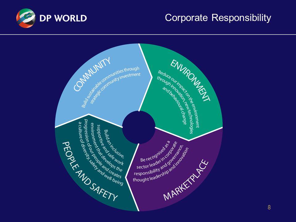 Corporate Responsibility 8