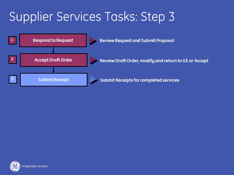 30 / GE / November 2004 Respond to Request Accept Draft Order 2 1 Supplier Services Tasks: Step 3 Submit Receipts for completed services Review Draft Order, modify and return to GE or Accept Submit Receipt 3 Review Request and Submit Proposal