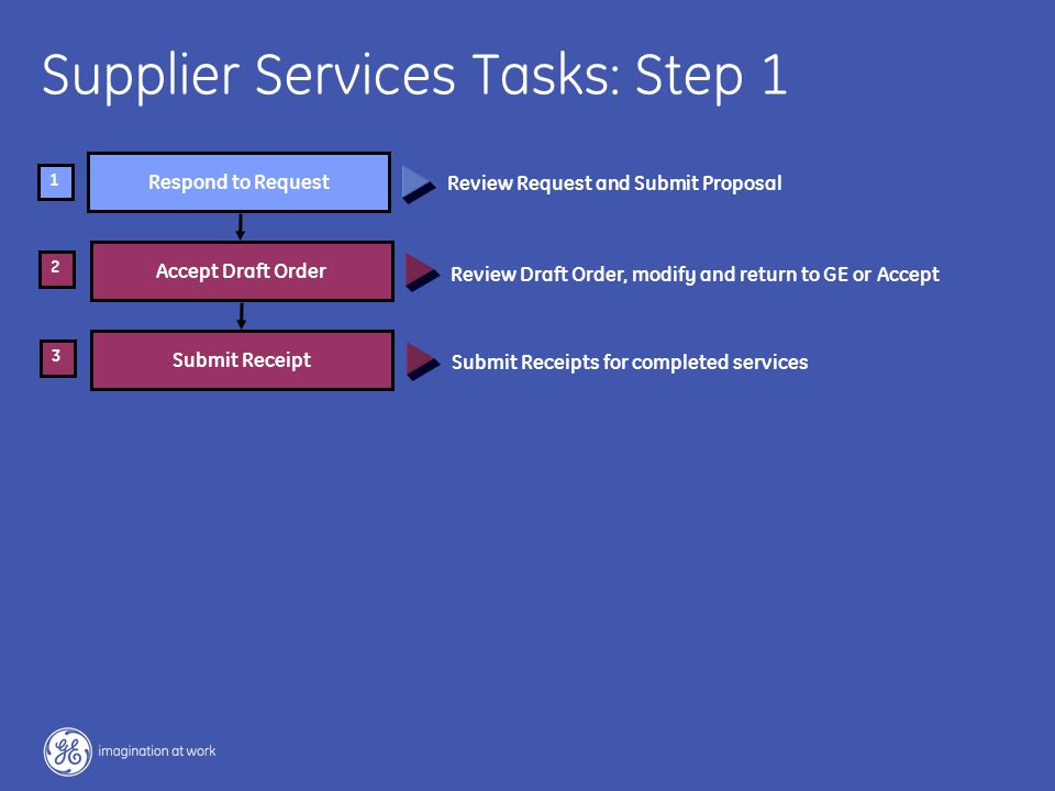 5 / GE / November 2004 Respond to Request Accept Draft Order 2 1 Supplier Services Tasks: Step 1 Submit Receipts for completed services Review Draft Order, modify and return to GE or Accept Review Request and Submit Proposal Submit Receipt 3