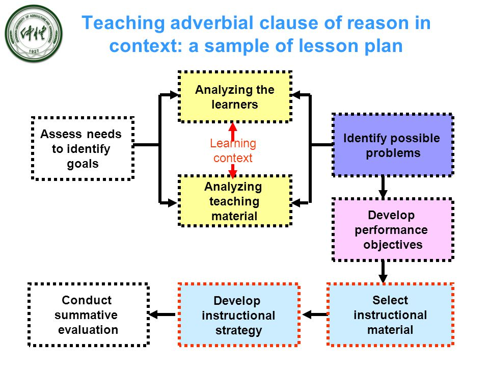 Teaching adverbial clause of reason in context: a sample of lesson plan Assess needs to identify goals Analyzing the learners Analyzing teaching material Identify possible problems Develop performance objectives Develop instructional strategy Select instructional material Conduct summative evaluation Learning context
