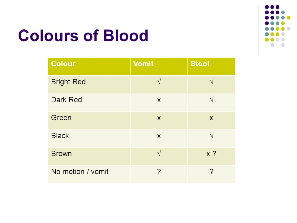 Colours of Blood ColourVomitStool Bright Red√√ Dark Redx√ Greenxx Blackx√ Brown√x ? No motion / vomit??