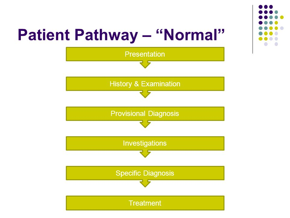 "Patient Pathway – ""Normal"" Treatment Presentation History & Examination Provisional Diagnosis Investigations Specific Diagnosis"