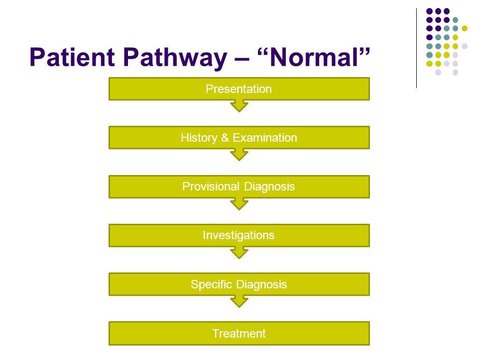 Case Yellow 2 Diagnosis Ischemic colitis Severity Severe Rockall Score n/a Ix and Mx ABCDE resuscitation ECG, Rigid sigi, Bloods (Hb, Trop I, U&Es, inflammatory markers), CT abdo, Colonoscopy NBM, IVI, Antibiotics, +/- Surgery