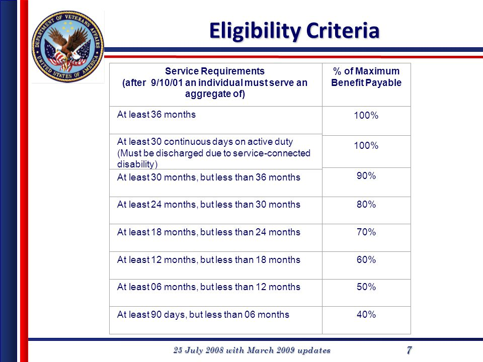 25 July 2008 with March 2009 updates 7 Eligibility Criteria Service Requirements (after 9/10/01 an individual must serve an aggregate of) % of Maximum