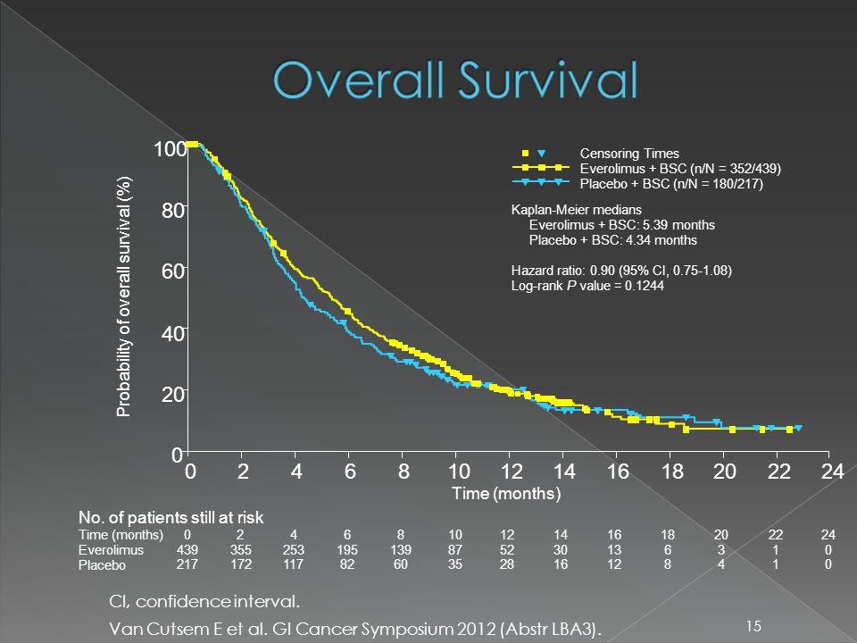 15 CI, confidence interval. Van Cutsem E et al. GI Cancer Symposium 2012 (Abstr LBA3).