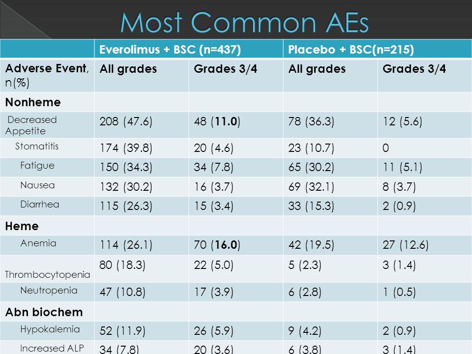 Everolimus + BSC (n=437)Placebo + BSC(n=215) Adverse Event, n(%) All gradesGrades 3/4All gradesGrades 3/4 Nonheme Decreased Appetite 208 (47.6) 48 ( 11.0 ) 78 (36.3)12 (5.6) Stomatitis 174 (39.8)20 (4.6)23 (10.7)0 Fatigue 150 (34.3)34 (7.8)65 (30.2)11 (5.1) Nausea 132 (30.2)16 (3.7)69 (32.1)8 (3.7) Diarrhea 115 (26.3)15 (3.4)33 (15.3)2 (0.9) Heme Anemia 114 (26.1) 70 ( 16.0 ) 42 (19.5)27 (12.6) Thrombocytopenia 80 (18.3)22 (5.0)5 (2.3)3 (1.4) Neutropenia 47 (10.8)17 (3.9)6 (2.8)1 (0.5) Abn biochem Hypokalemia 52 (11.9)26 (5.9)9 (4.2)2 (0.9) Increased ALP 34 (7.8)20 (3.6)6 (3.8)3 (1.4) Increased AST 34 (7.8)14 (3.2)8 (3.7)2 (0.9)